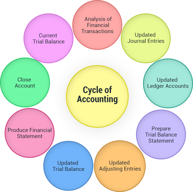 cycle-accouning